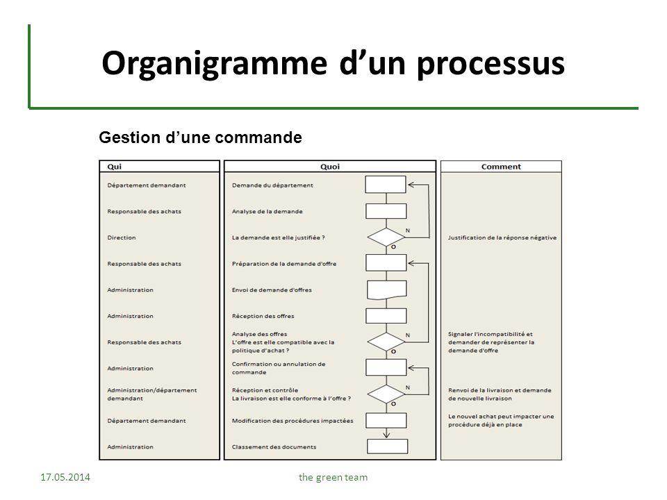 Organigramme d'un processus