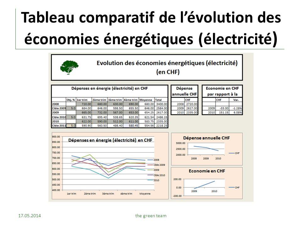 Tableau comparatif de l'évolution des économies énergétiques (électricité)