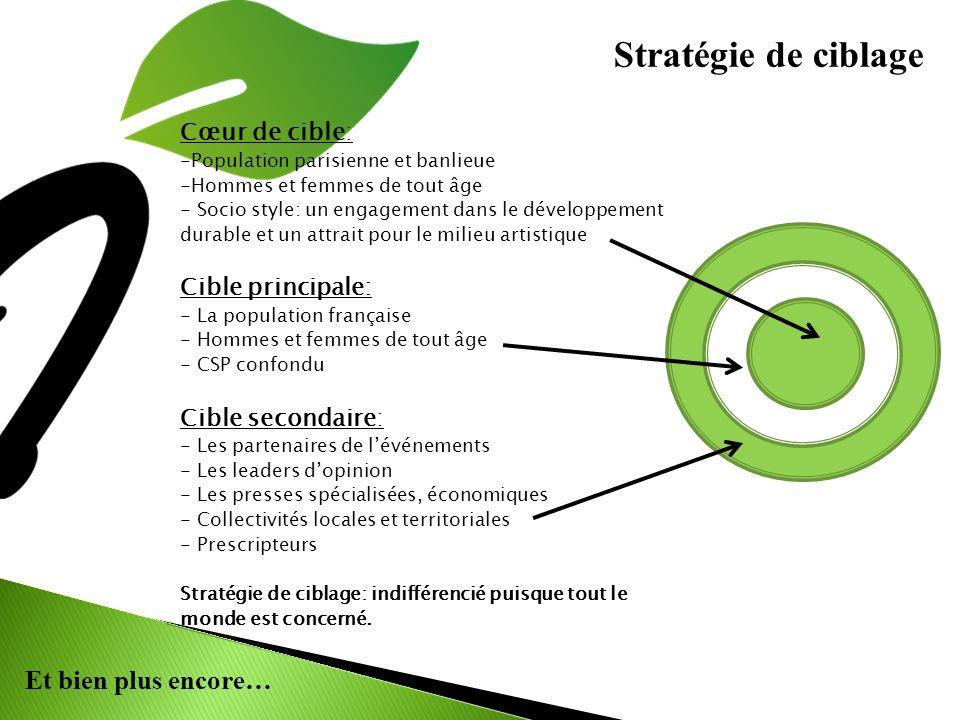 Stratégie de ciblage Cœur de cible: Cible principale: