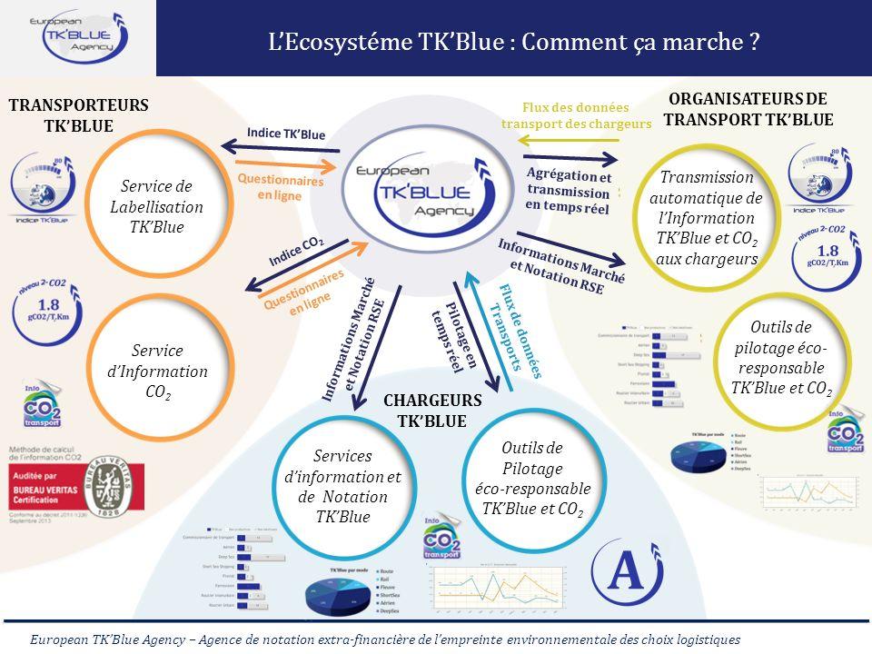 Comment ça marche L'Ecosystéme TK'Blue : Comment ça marche