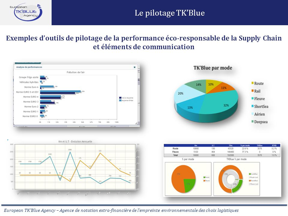 Le pilotage TK'Blue Exemples d'outils de pilotage de la performance éco-responsable de la Supply Chain et éléments de communication.