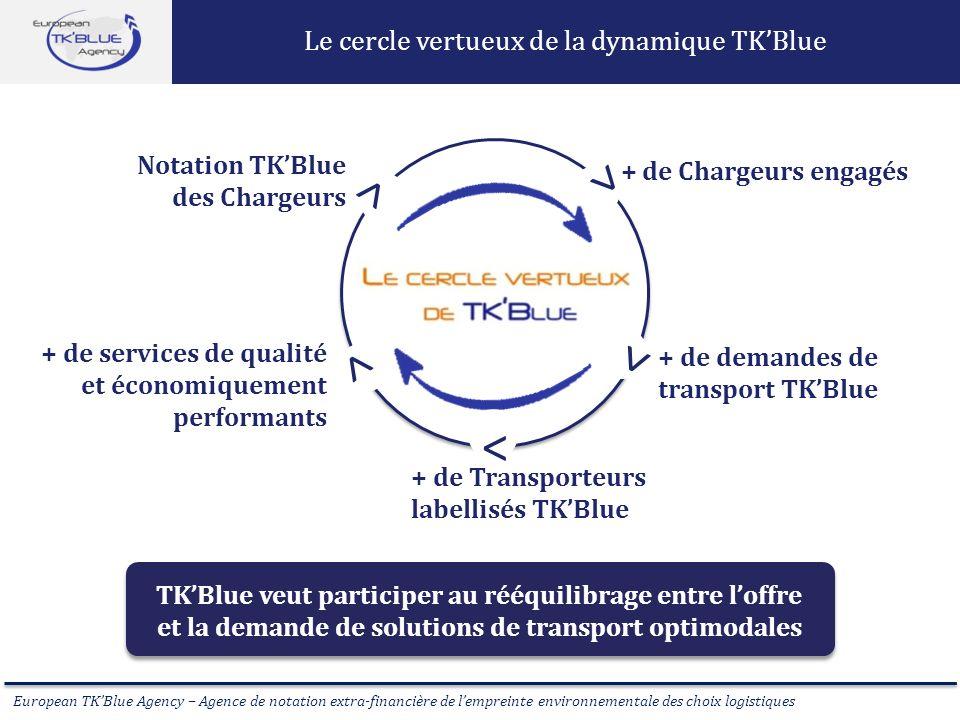 > Le cercle vertueux de la dynamique TK'Blue