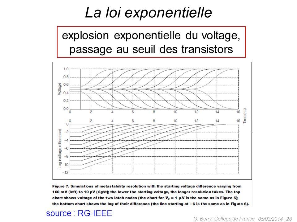 La loi exponentielle explosion exponentielle du voltage,