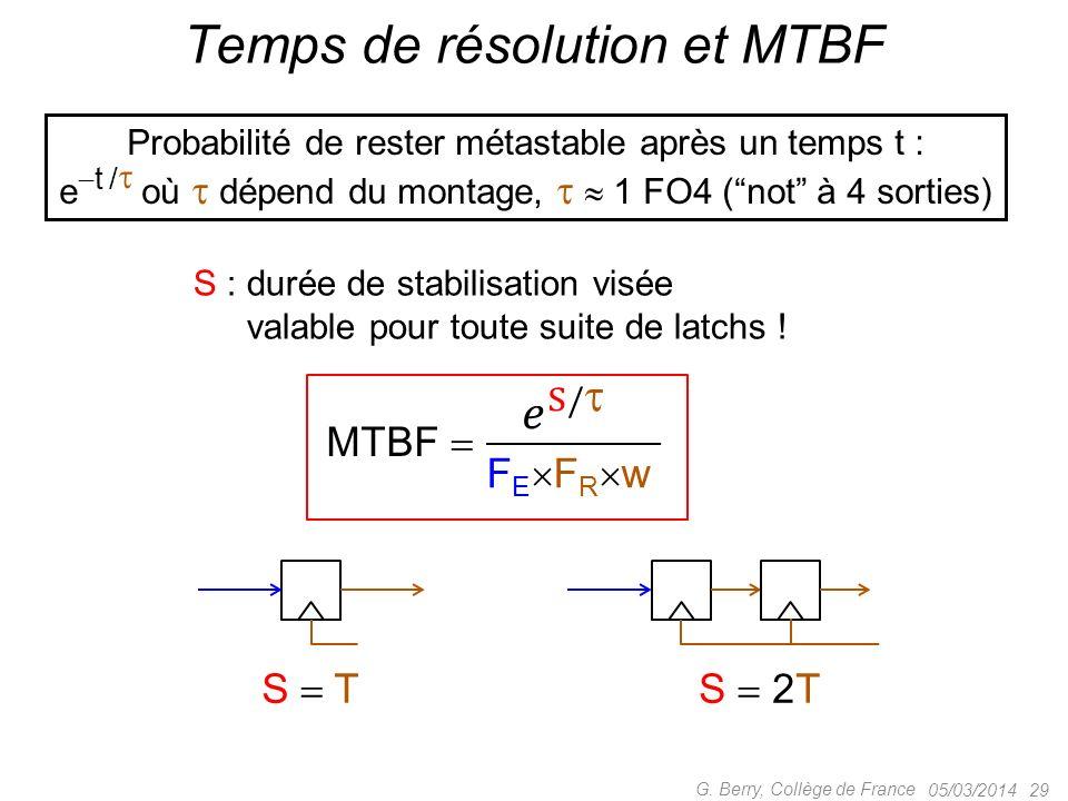 Temps de résolution et MTBF