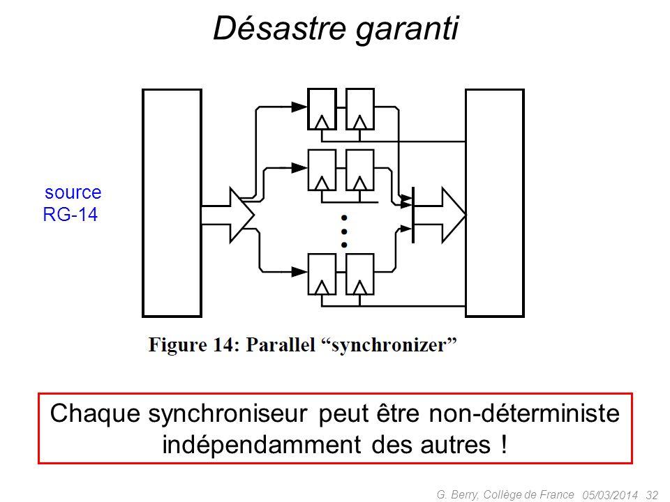 Désastre garanti Chaque synchroniseur peut être non-déterministe