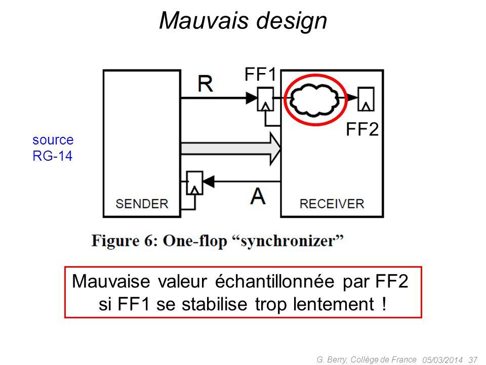 Mauvais design FF1 FF2 Mauvaise valeur échantillonnée par FF2