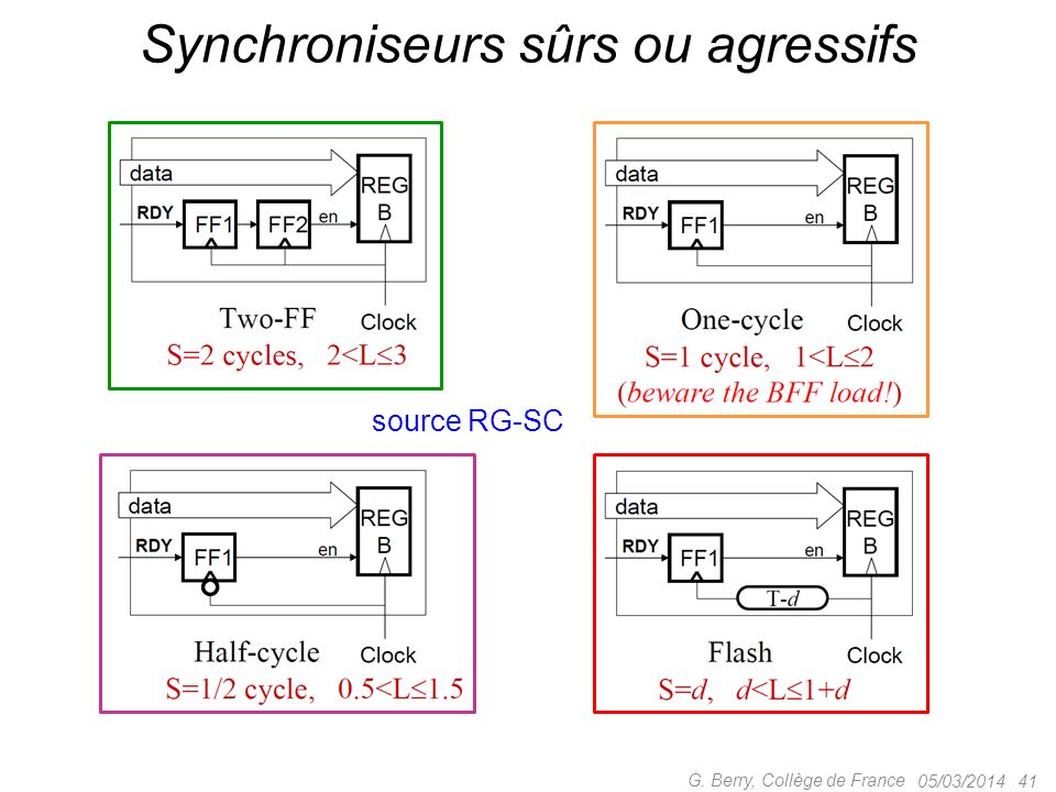 Synchroniseurs sûrs ou agressifs