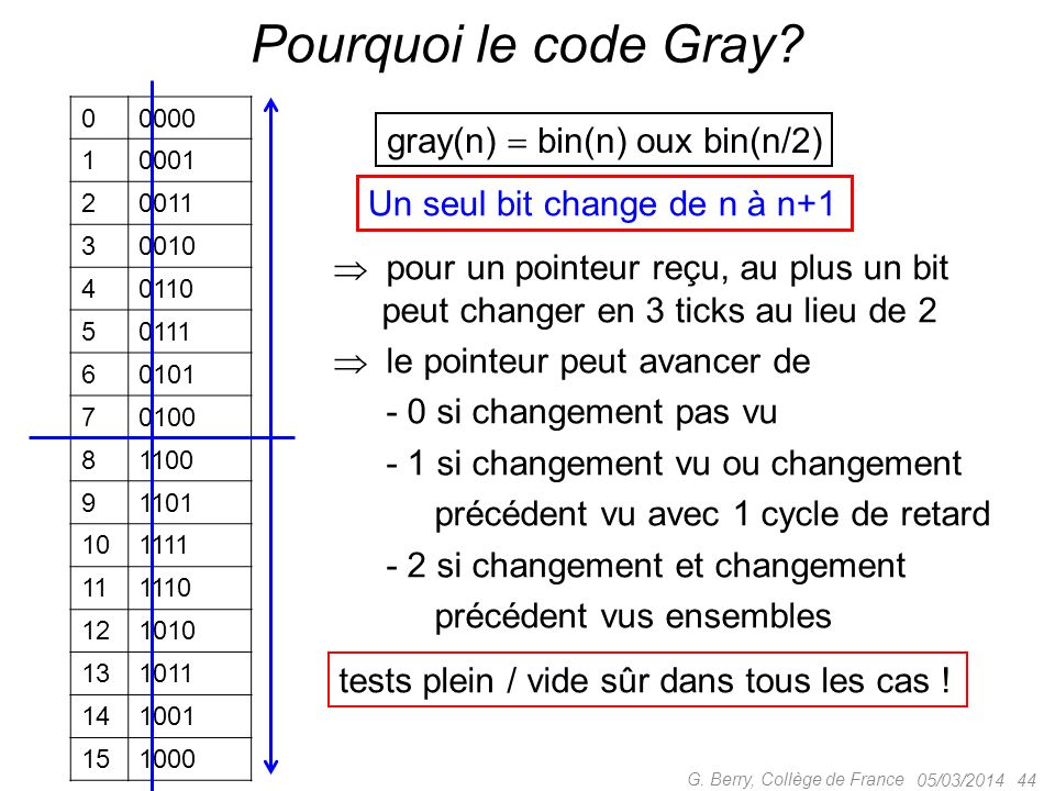 Pourquoi le code Gray gray(n)  bin(n) oux bin(n/2)