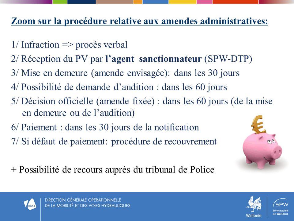 Zoom sur la procédure relative aux amendes administratives: