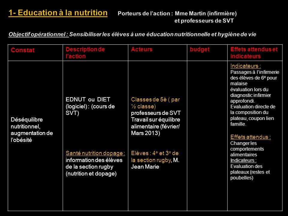 1- Education à la nutrition Porteurs de l'action : Mme Martin (infirmière) et professeurs de SVT Objectif opérationnel : Sensibiliser les élèves à une éducation nutritionnelle et hygiène de vie