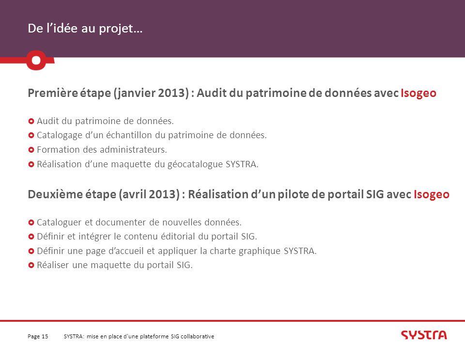 De l'idée au projet… Première étape (janvier 2013) : Audit du patrimoine de données avec Isogeo. Audit du patrimoine de données.
