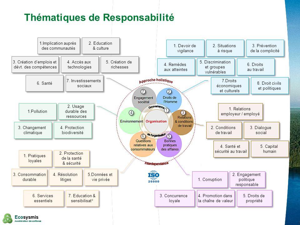 Thématiques de Responsabilité