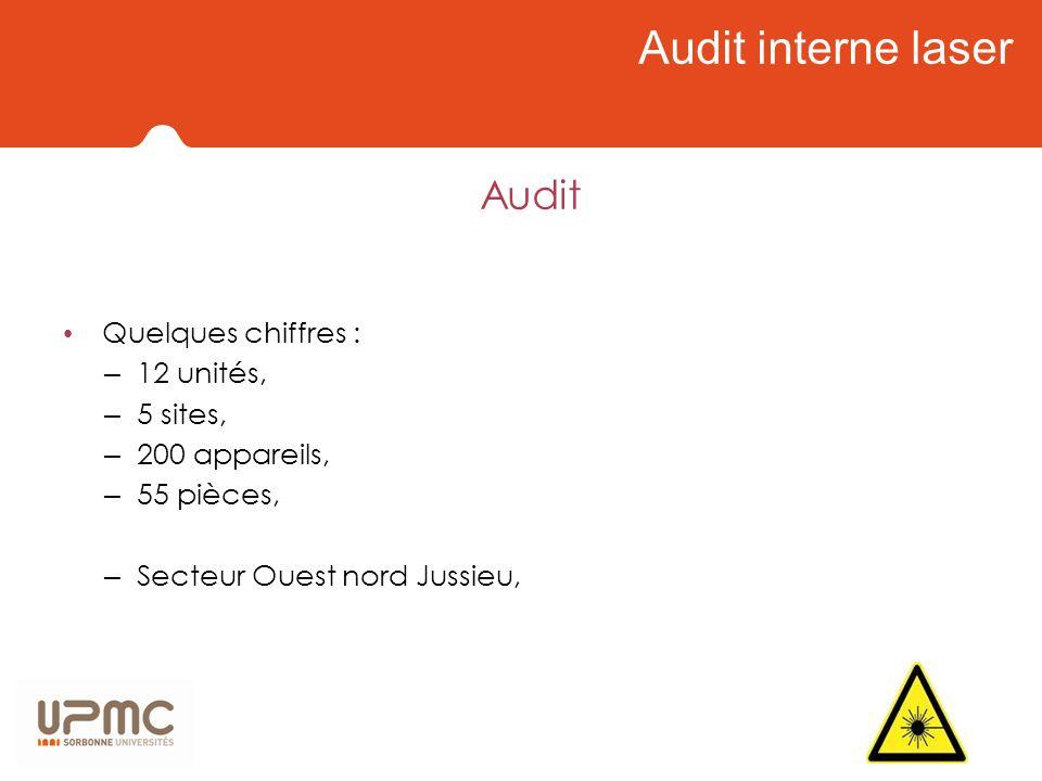 Audit interne laser Audit Quelques chiffres : 12 unités, 5 sites,