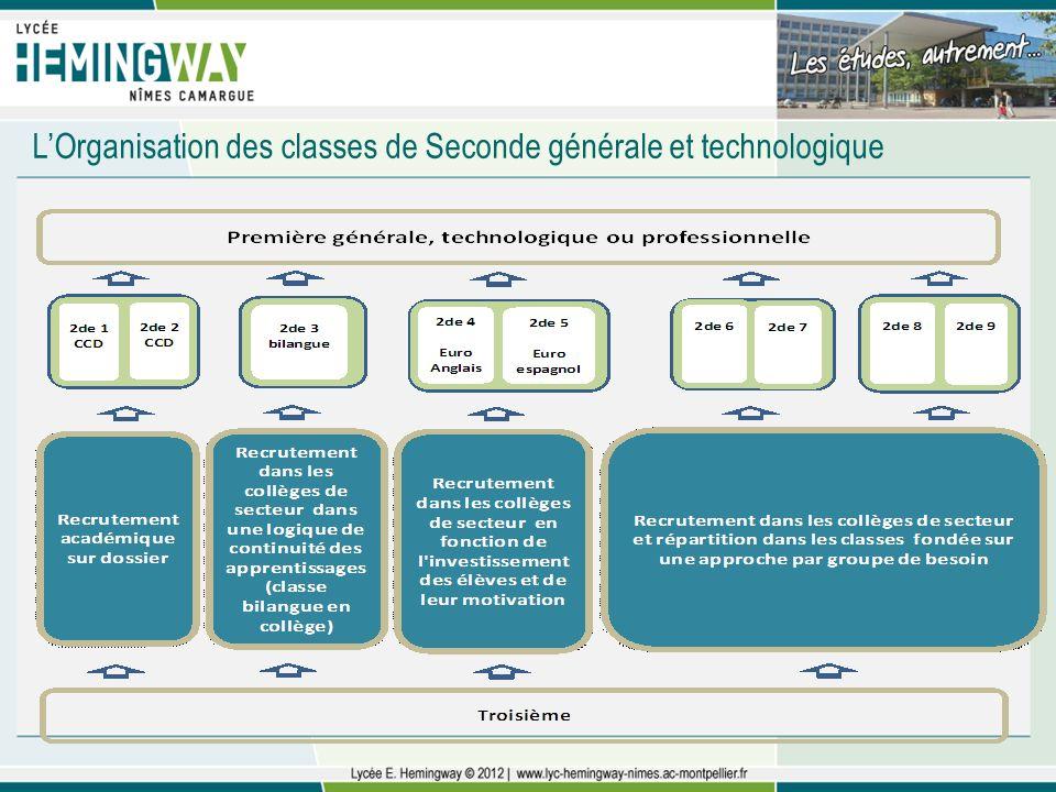 L'Organisation des classes de Seconde générale et technologique