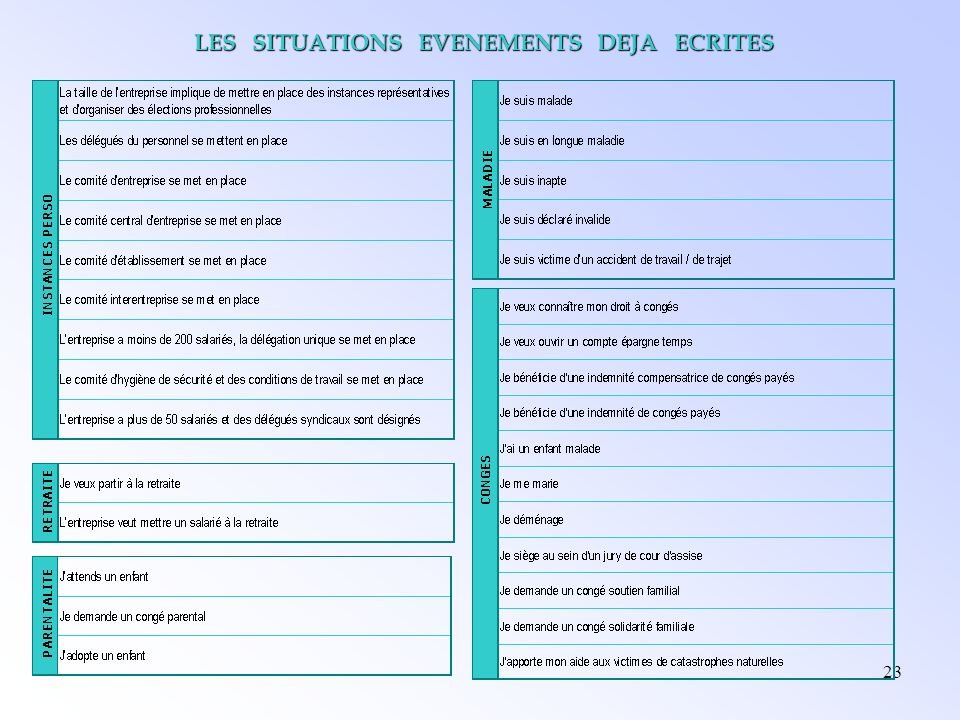 LES SITUATIONS EVENEMENTS DEJA ECRITES