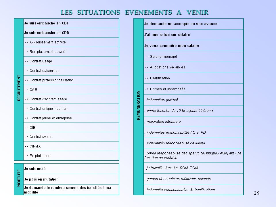 LES SITUATIONS EVENEMENTS A VENIR