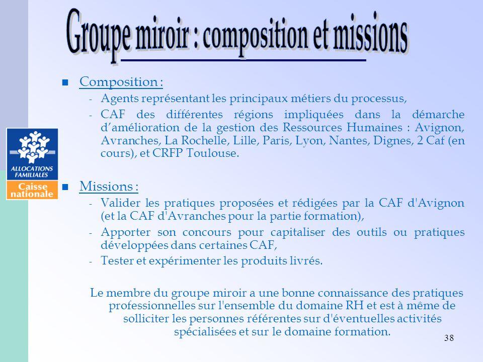 Groupe miroir : composition et missions
