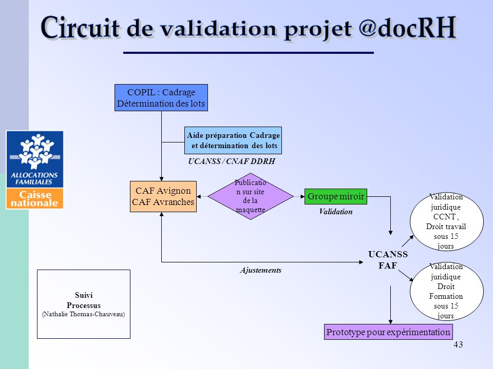Circuit de validation projet @docRH