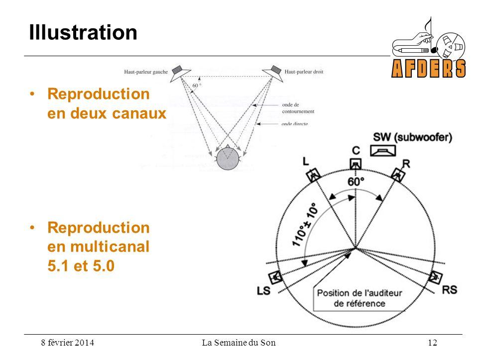 Illustration Reproduction en deux canaux