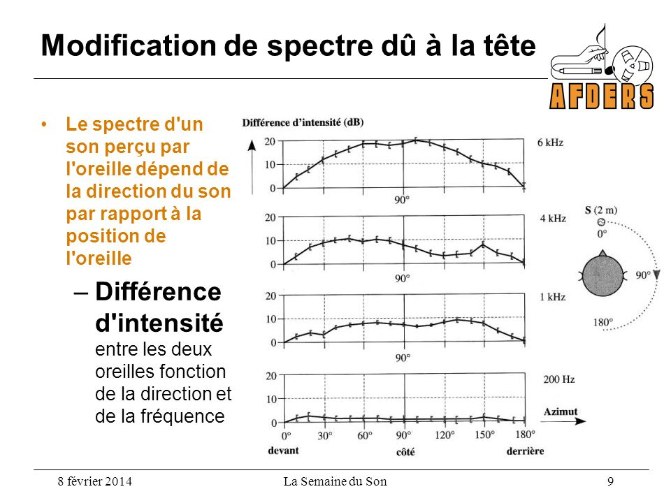 Modification de spectre dû à la tête