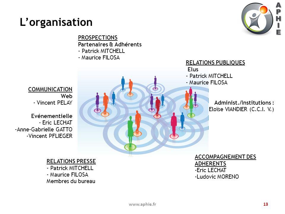 L'organisation PROSPECTIONS Partenaires & Adhérents Patrick MITCHELL