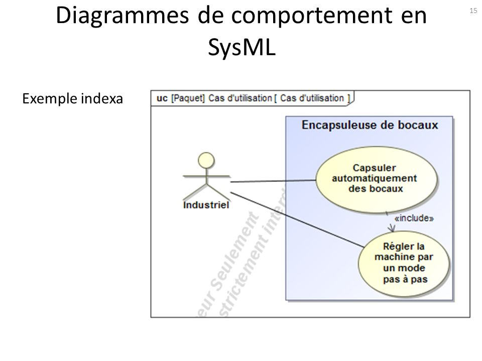 Diagrammes de comportement en SysML