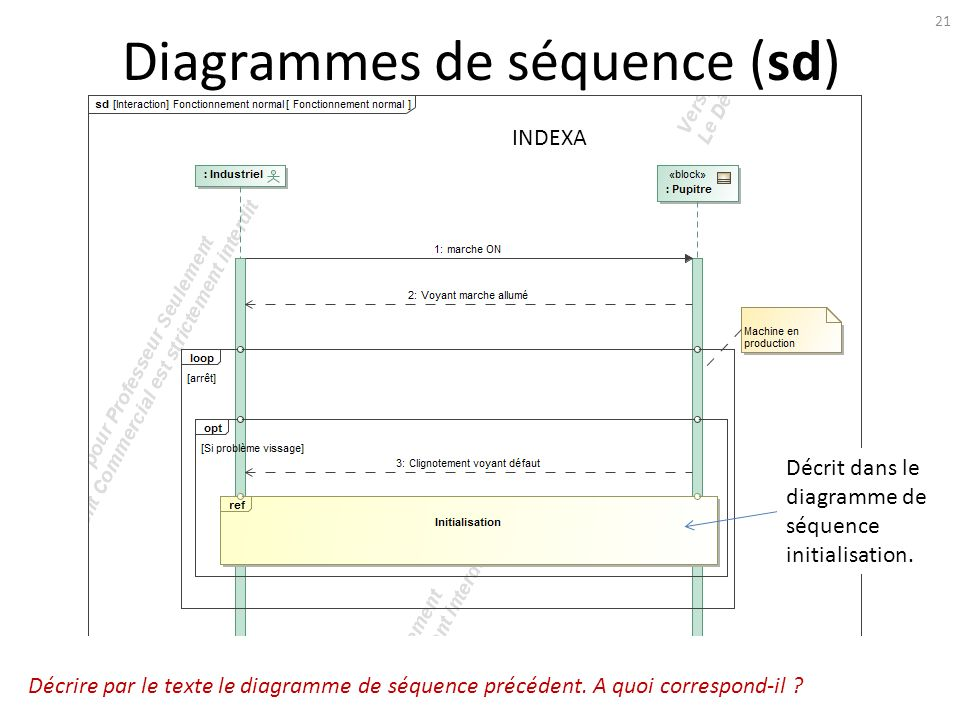 Diagrammes de séquence (sd)
