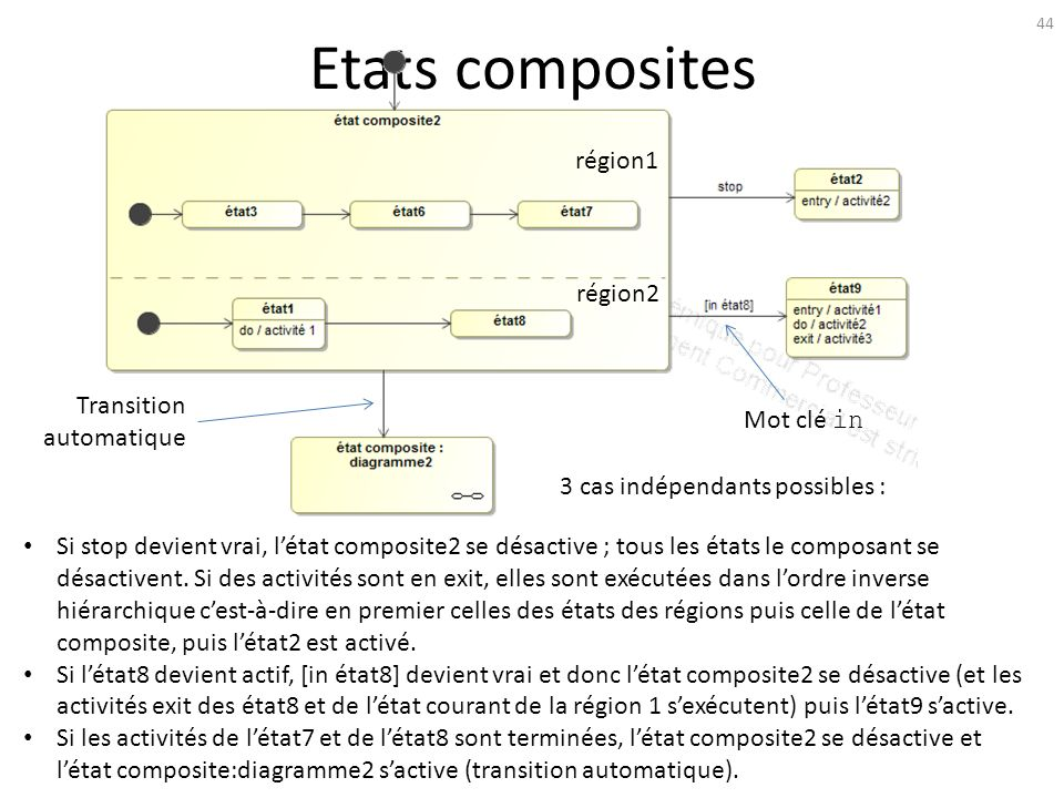 Etats composites région1 région2 Transition automatique Mot clé in