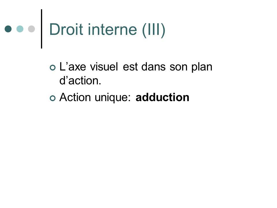 Droit interne (III) L'axe visuel est dans son plan d'action.
