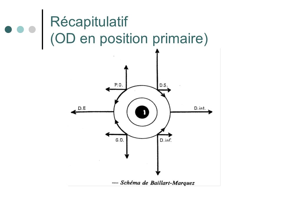 Récapitulatif (OD en position primaire)
