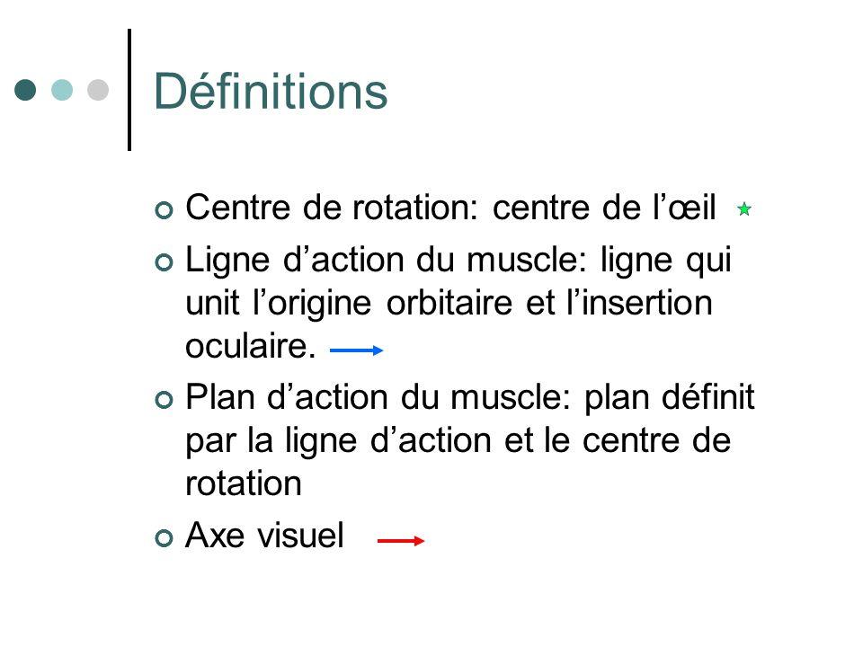 Définitions Centre de rotation: centre de l'œil