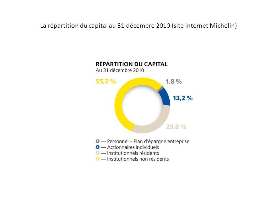 La répartition du capital au 31 décembre 2010 (site Internet Michelin)