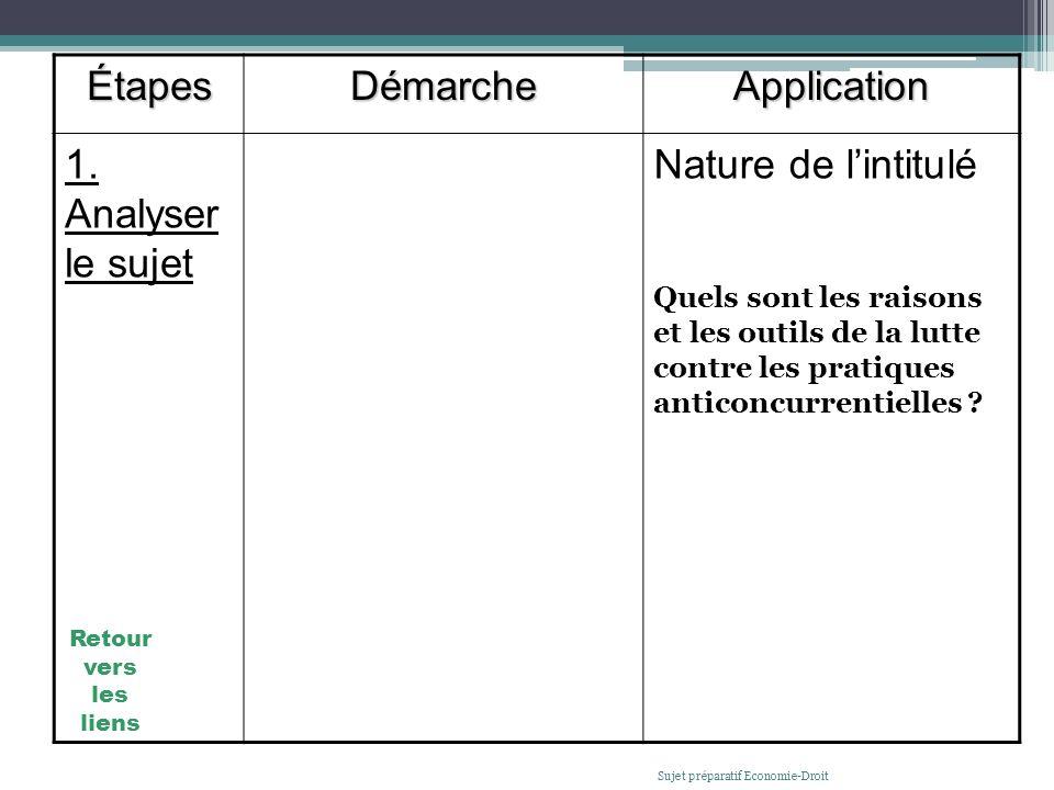 Étapes Démarche Application 1. Analyser le sujet Nature de l'intitulé