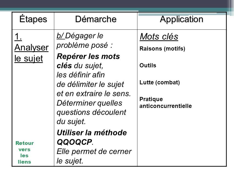 Étapes Démarche Application 1. Analyser le sujet Mots clés