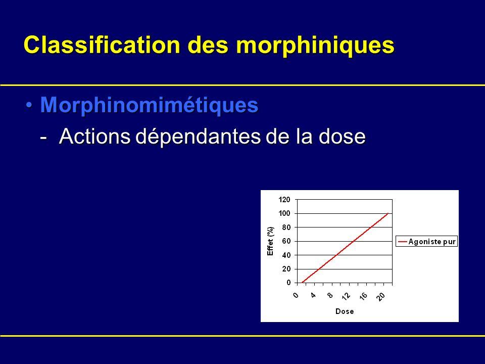 Classification des morphiniques