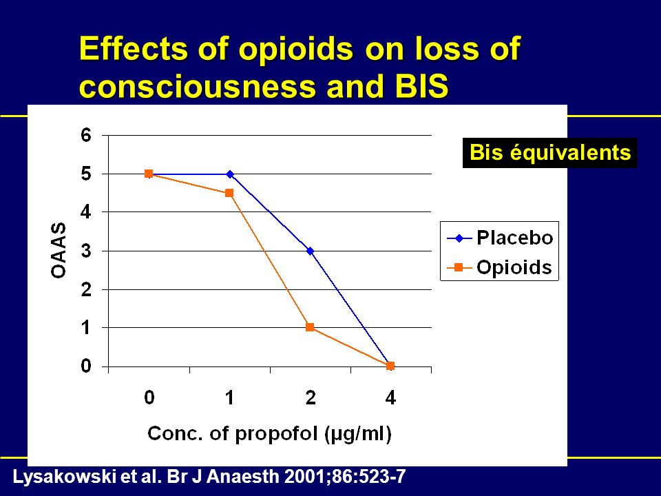 Effects of opioids on loss of consciousness and BIS