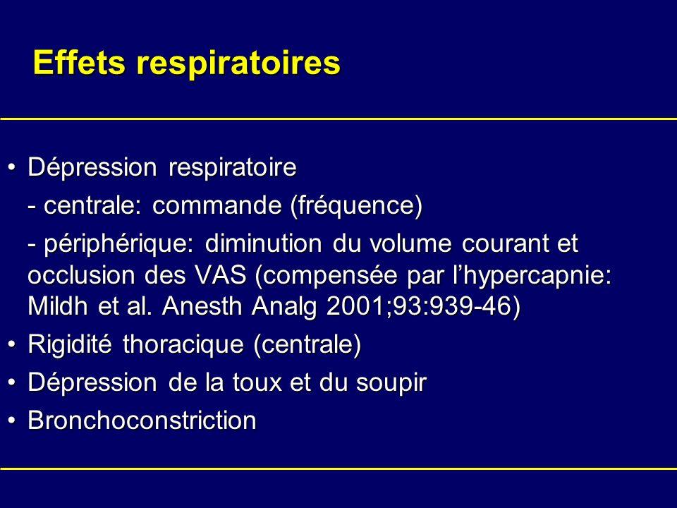 Effets respiratoires Dépression respiratoire