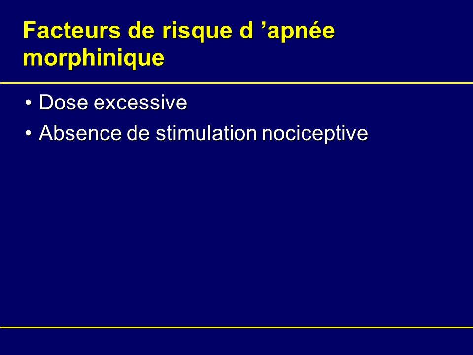 Facteurs de risque d 'apnée morphinique