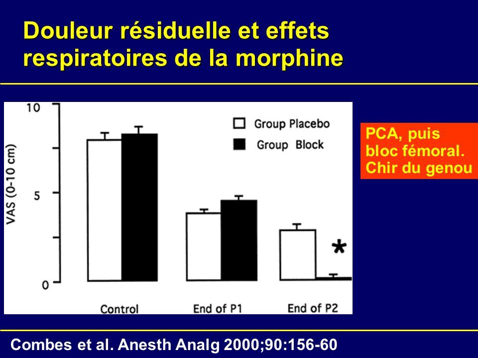 Douleur résiduelle et effets respiratoires de la morphine