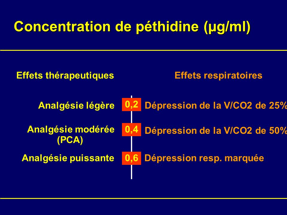 Concentration de péthidine (µg/ml)