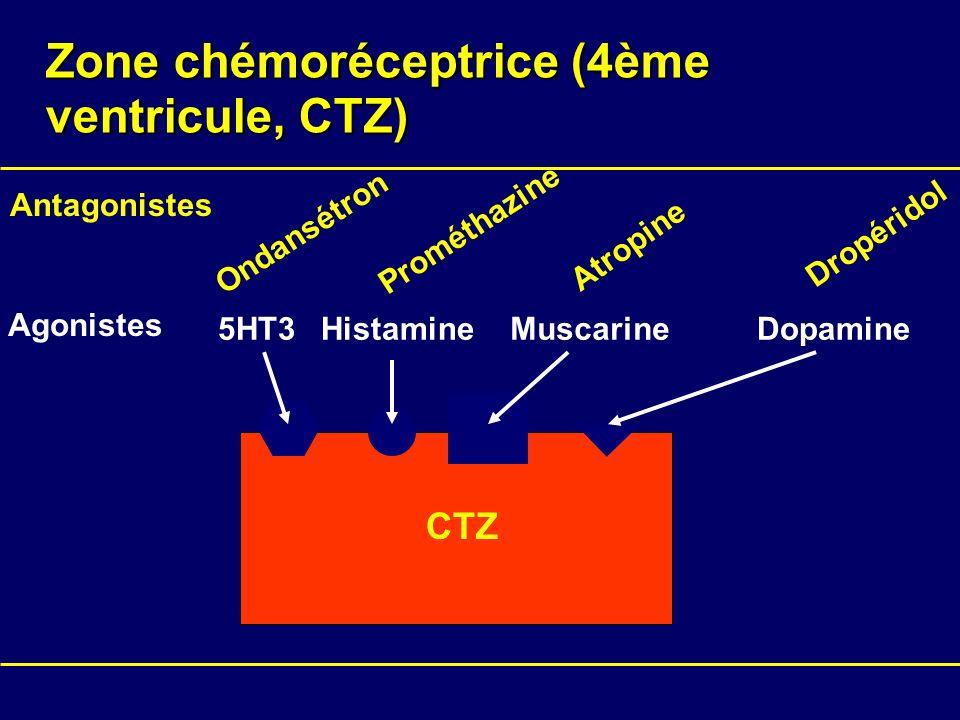 Zone chémoréceptrice (4ème ventricule, CTZ)