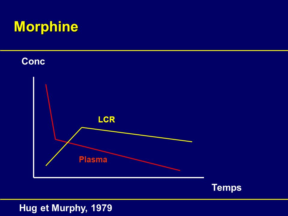 Morphine Conc LCR Plasma Temps Hug et Murphy, 1979