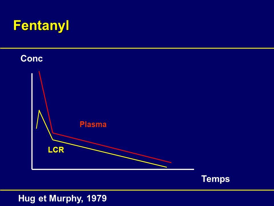 Fentanyl Conc Plasma LCR Temps Hug et Murphy, 1979