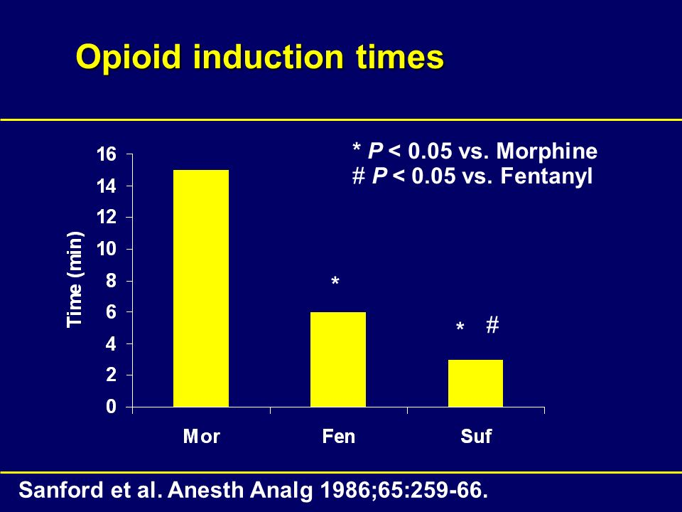 Opioid induction times