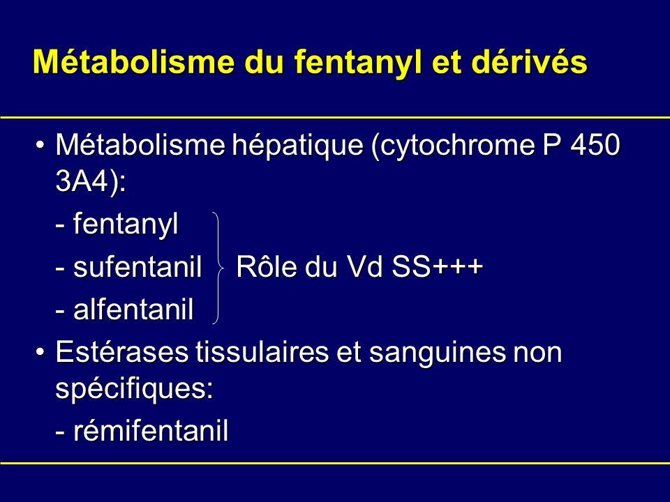 Métabolisme du fentanyl et dérivés
