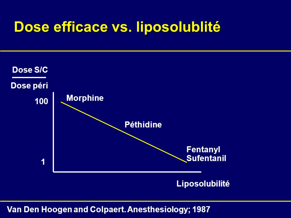 Dose efficace vs. liposolublité