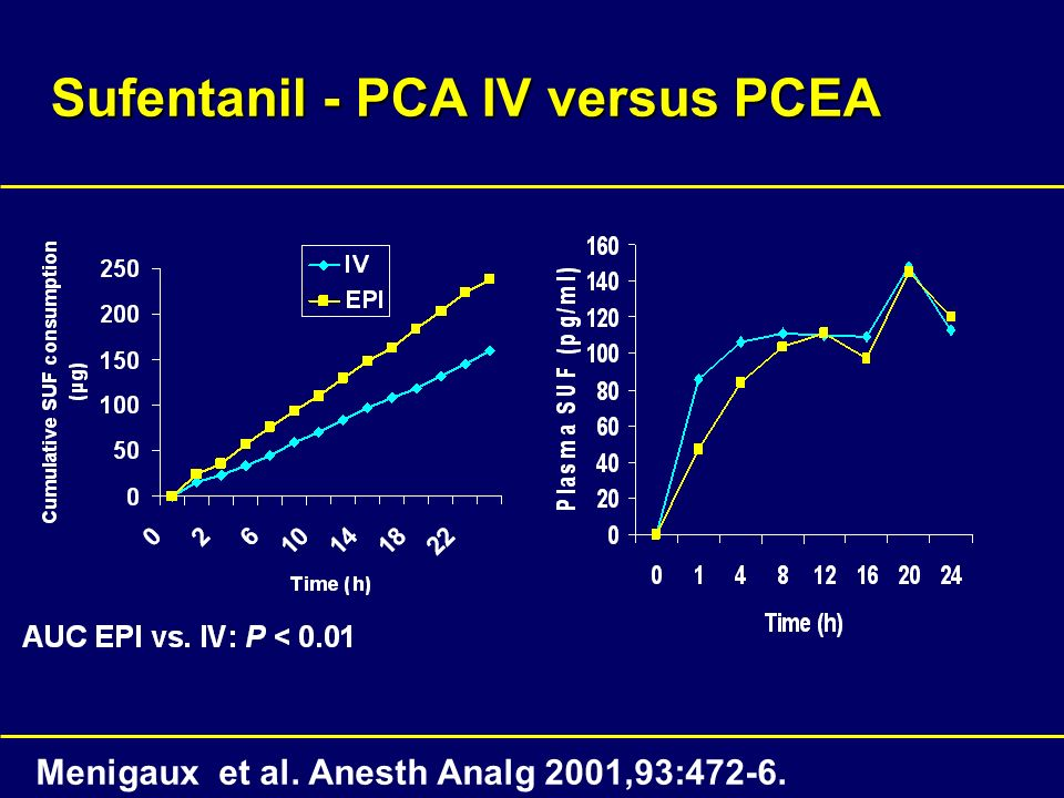 Sufentanil - PCA IV versus PCEA