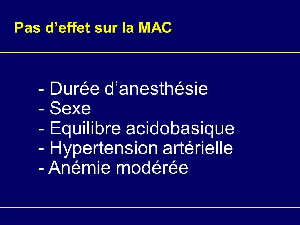 - Equilibre acidobasique - Hypertension artérielle - Anémie modérée