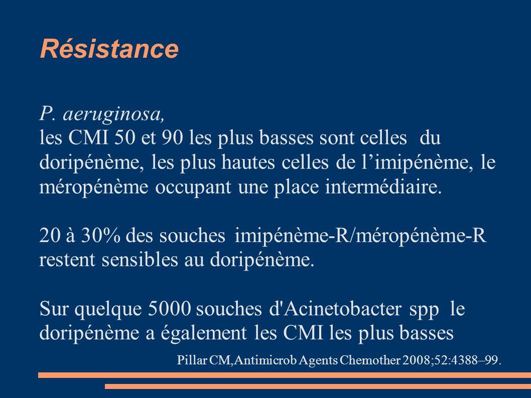 Résistance P. aeruginosa,