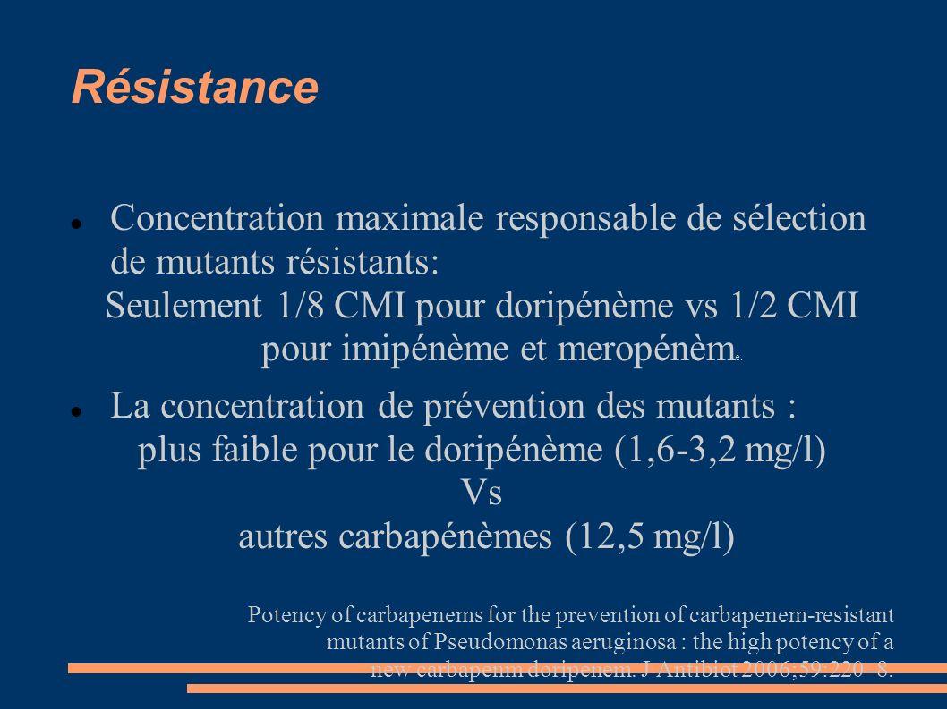 Résistance Concentration maximale responsable de sélection de mutants résistants: